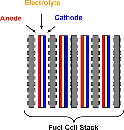 Materials for Proton Exchange Membranes and Membrane