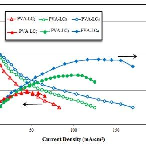 ac Impedance Study of a Proton Exchange Membrane Fuel Cell