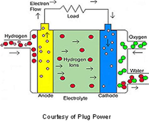 Proton exchange membrane fuel cell research papers